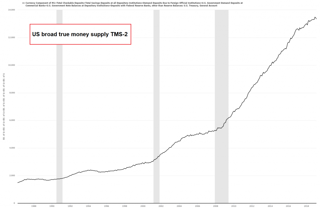 US money supply TMS-2, 1988-2019
