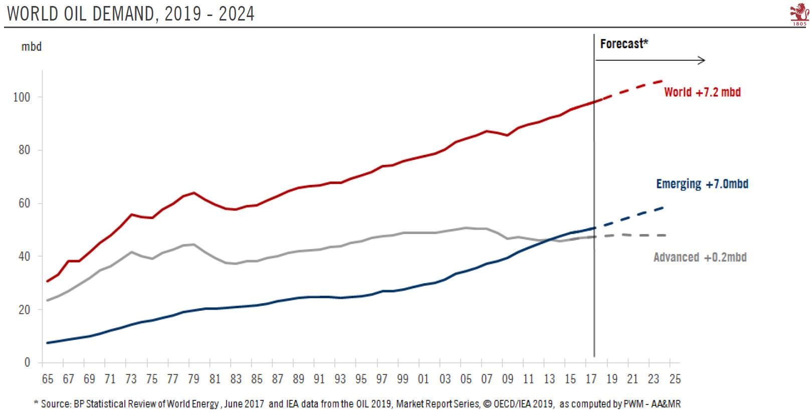 World Oil Demand, 2019-2024