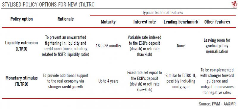 Stylised policy options for new (T)LTRO