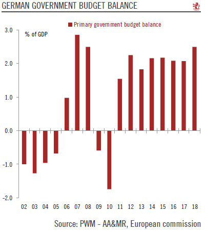 German Government Budget Balance, 2002 - 2018