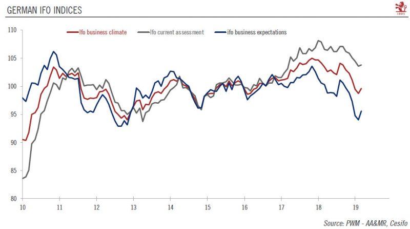 German IFO Indices 2010-2019