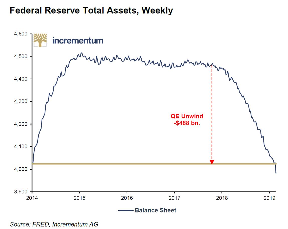 QE Unwind, 2014 - 2019