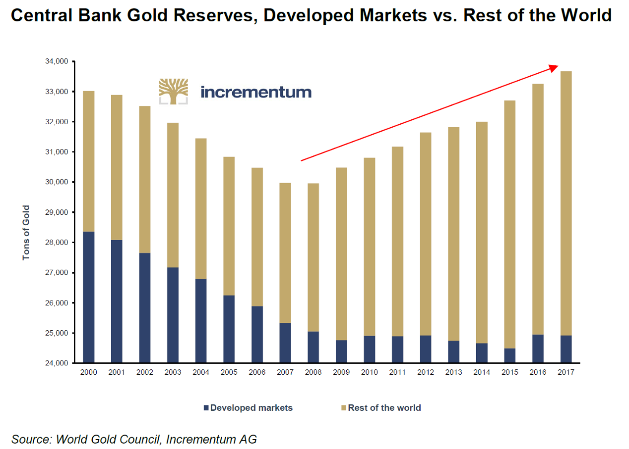 Central Bank Gold Reserves, 2000 - 2017