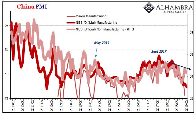China PMI 2010-2019
