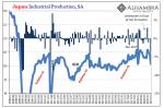 Japan Industrial Production, SA 2008-2019