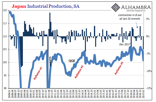 Japan Industrial Production, SA 2008-2019