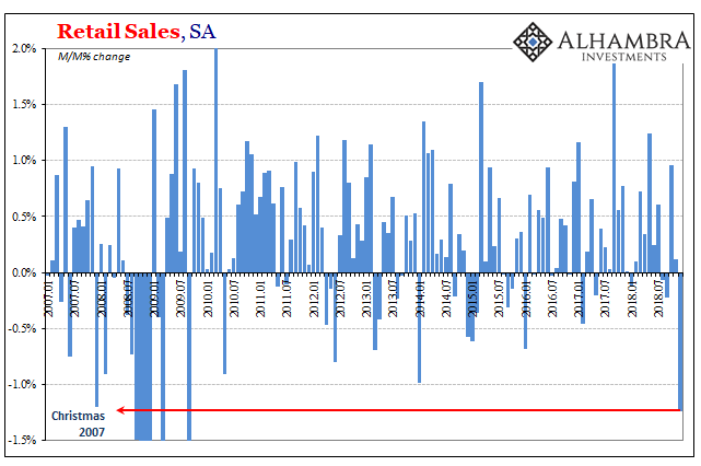 U.S. Retail Sales, Jan 2007 - 2019