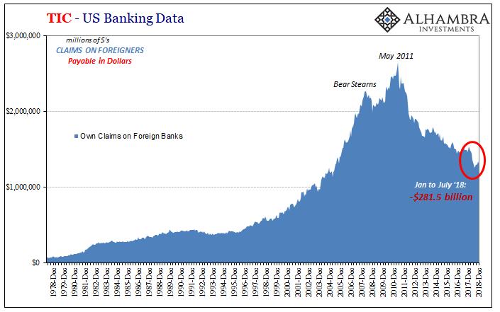 TIC - US Banking Data 1978-2018
