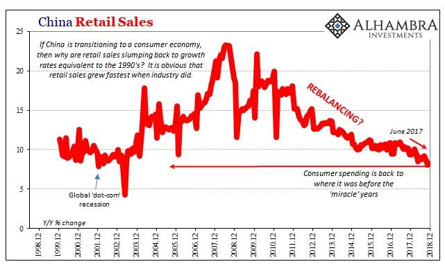 China Retail Sales 1998-2018