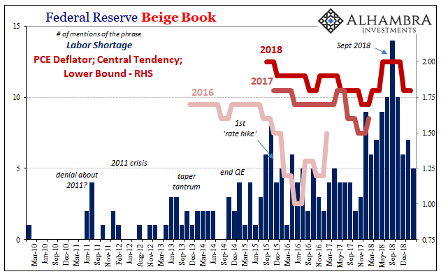 Federal Reserve Beige Book, Mar 2010 - Jan 2019