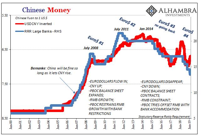 Chinese money 2000-2019