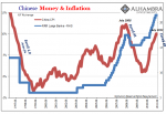 Chinese Money & Inflation 1997-2011
