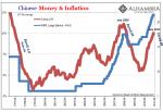 Chinese Money & Inflation 1997-2011