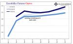 Eurodollar Futures Curve 2018