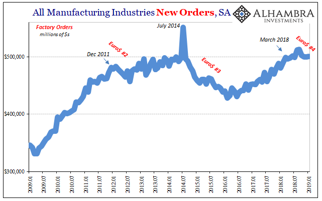 All Manufacturing Industries New Orders, SA 2009-2019