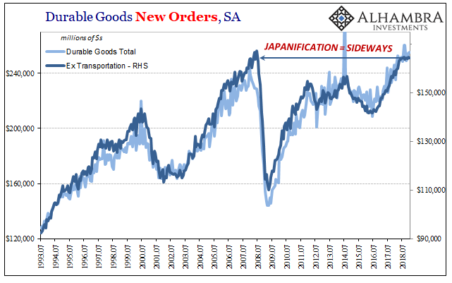 Durable Goods New Orders, SA 1993-2018