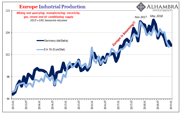 Europe Industrial Production, Jan 2013 - 2019