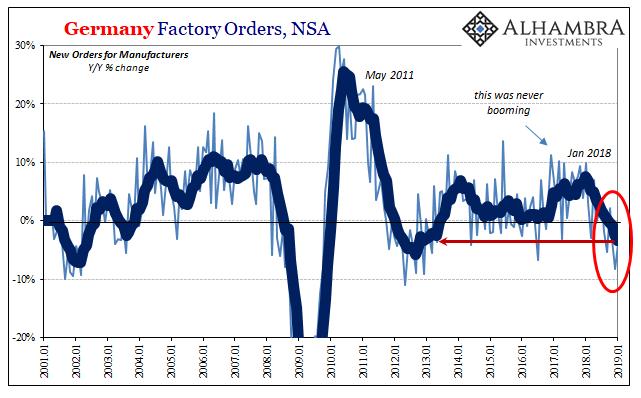 Germany Factory Orders, Jan 2001 - 2019