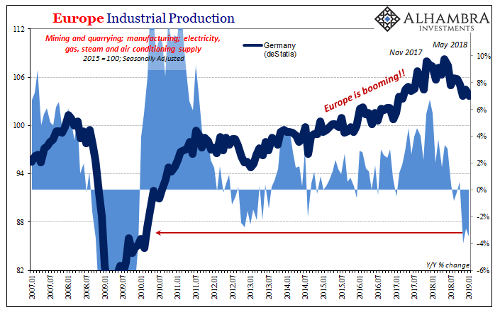 Germany Industrial Production, Jan 2007 - 2019