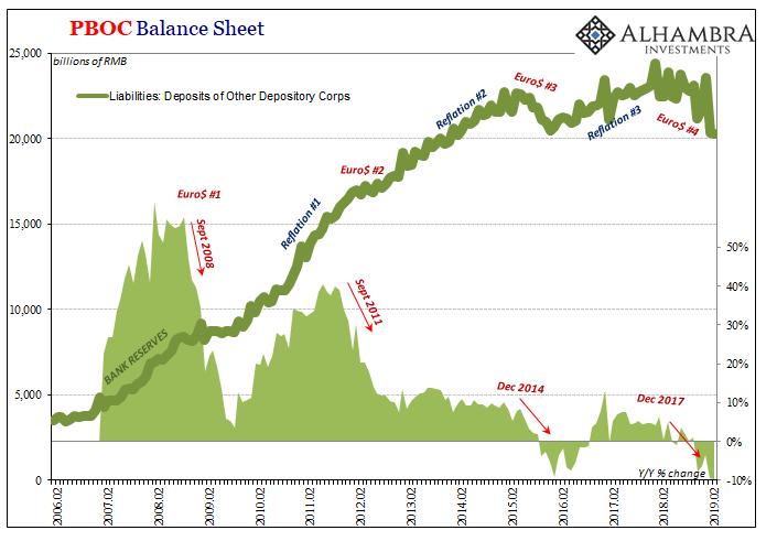PBOC Balance Sheet 2006-2019