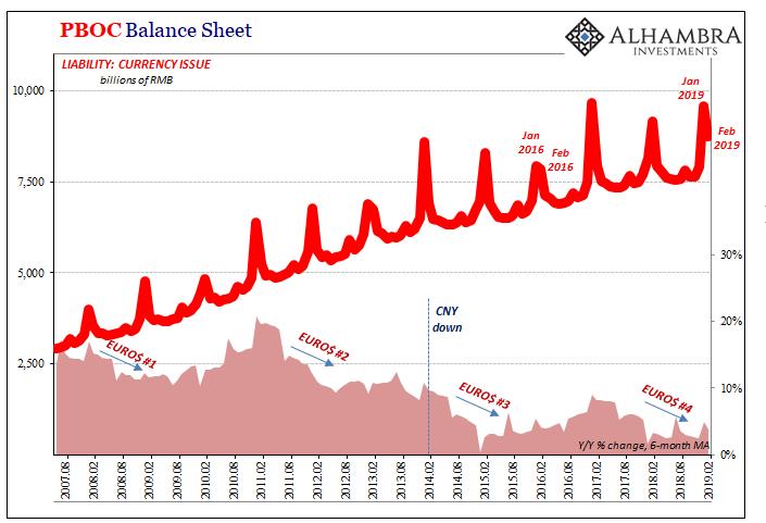 PBOC Balance Sheet 2007-2019