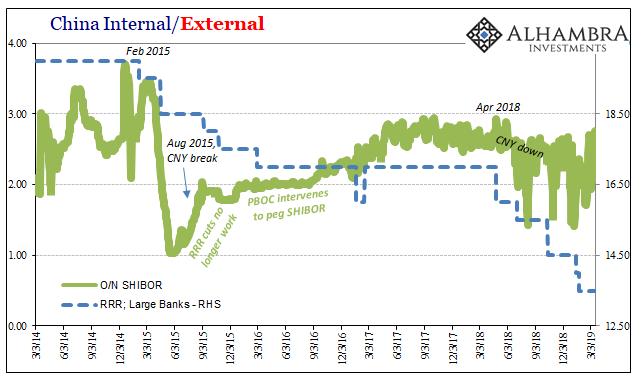 China Internal/External 2014-2019