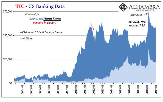 TIC - US Banking Data 2004-2019