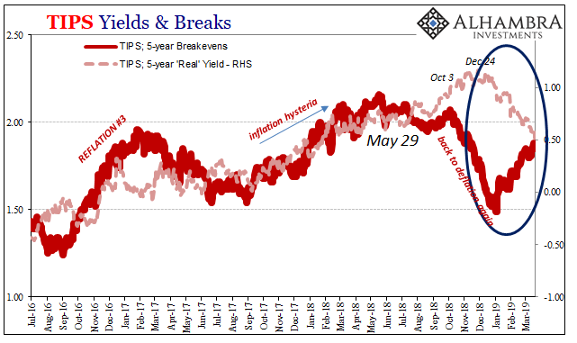 TIPS Yields & Breaks 2016-2019