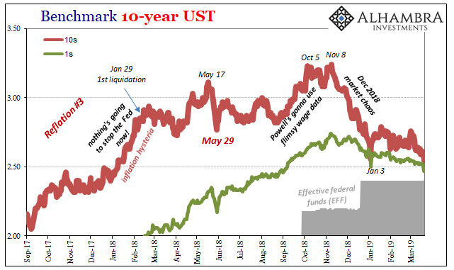 Benchmark 10-year UST 2017-2019