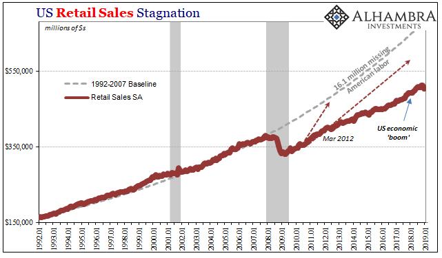 U.S. Retail Sales Stagnation, Jan 1992 - 2019