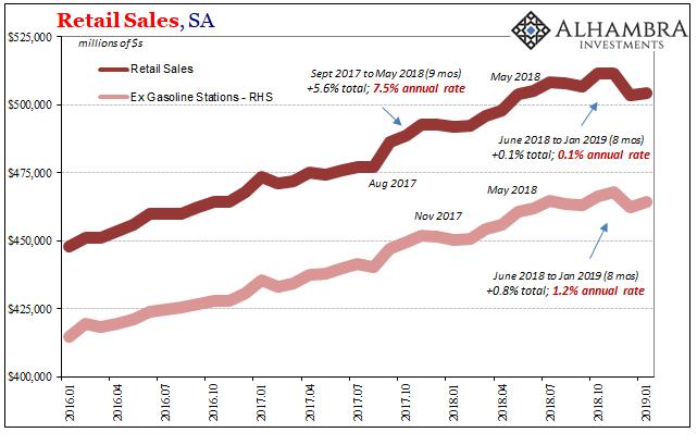 U.S. Retail Sales, Jan 2016 - 2019