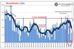 U.S. Retail Sales, Jun 2011 - Dec 2018