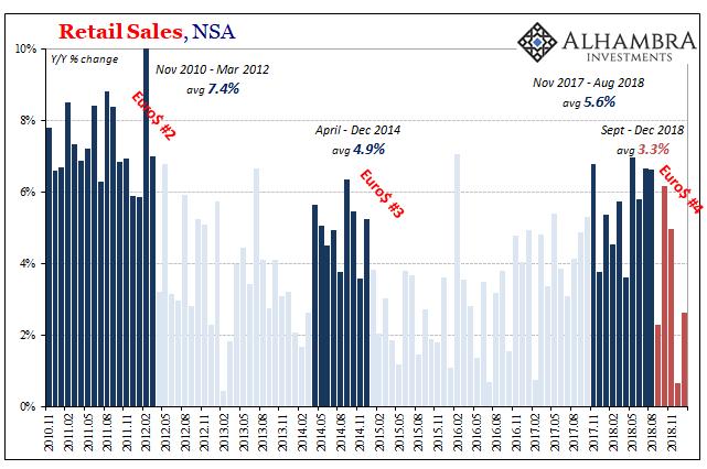 U.S. Retail Sales, Euro/Dollar, Nov 2010 - Feb 2019