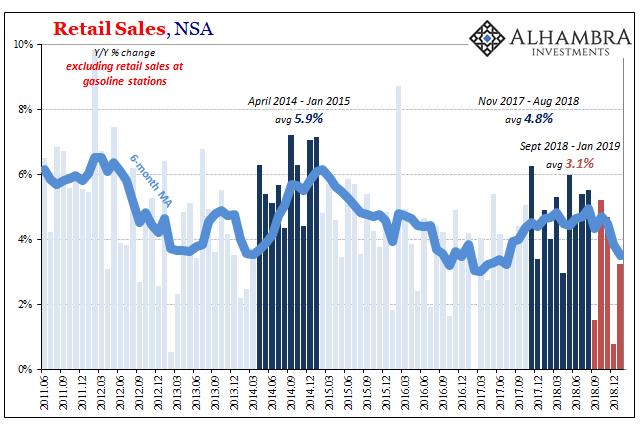 U.S. Retail Sales ex Gas, Jun 2011 - Mar 2019
