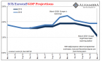 ECB GDP Projections, March 2016 - 2019