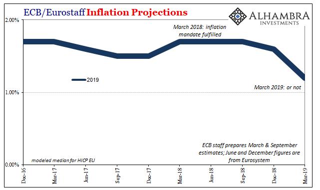 ECB HICP Projections, Dec 2016 - Mar 2019
