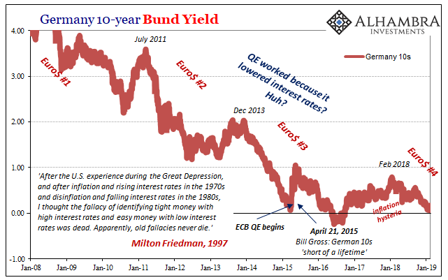 Germany 10 Year Bund Yield, Jan 2008 - 2019