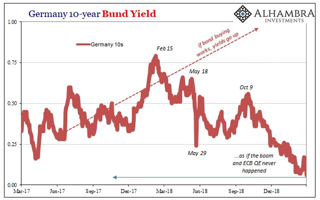 Germany 10 Year Bund Yield, Mar 2017 - 2019