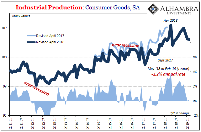 Industrial Production: Consumer Goods, SA 2011-2019