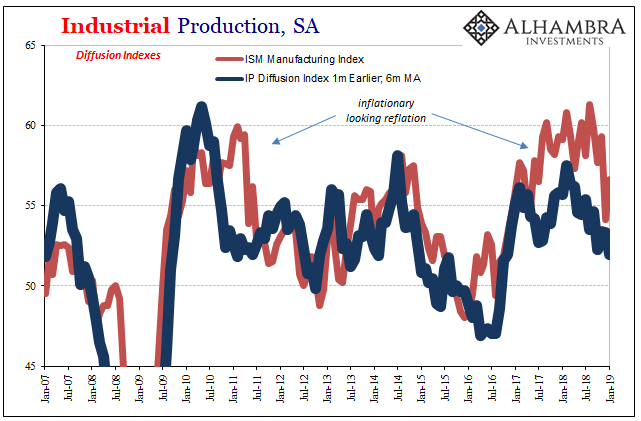 Industrial Production, SA 2007-2019