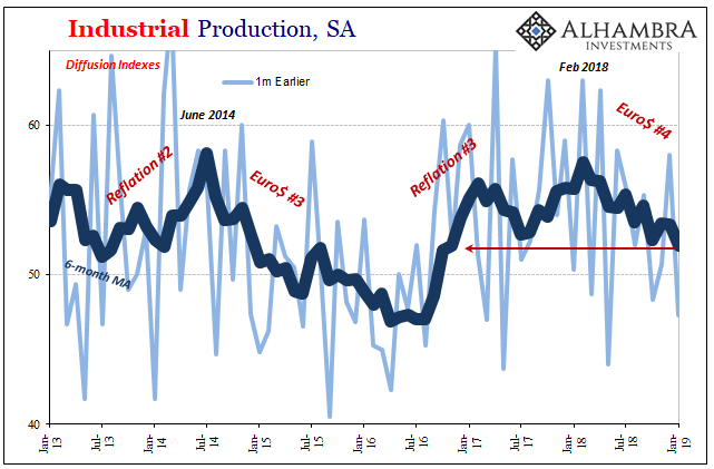 Industrial Production, SA 2013-2019