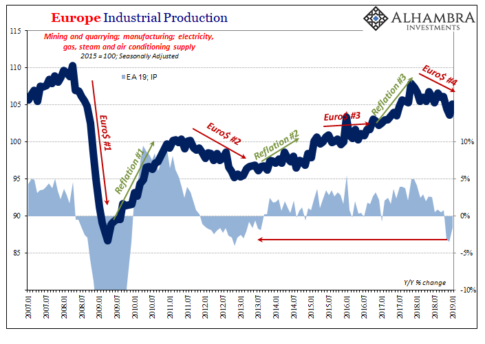 Europe Industrial Production, 2007-2019