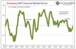 Germany ZEW Financial Market Survey 2007-2019