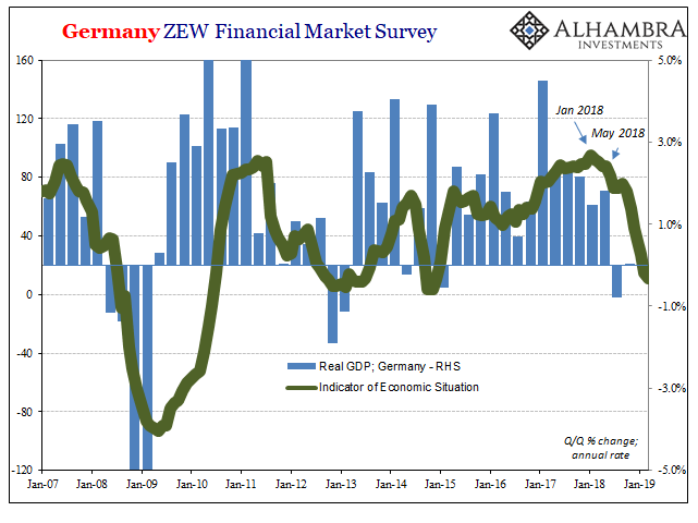 Germany ZEW Financial Market Survey 2007-2019