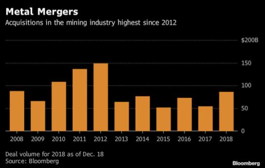 Metal Mergers 2008-2018
