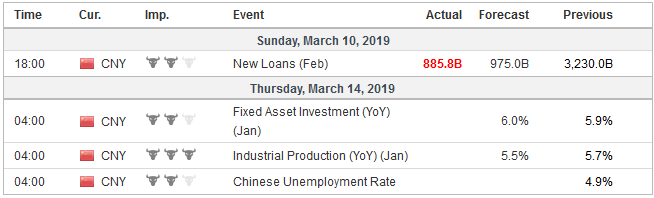 Economic Events: China, Week March 11