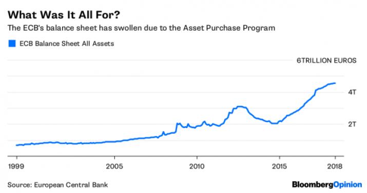 ECB Balance Sheet All Assets, 1999 - 2018