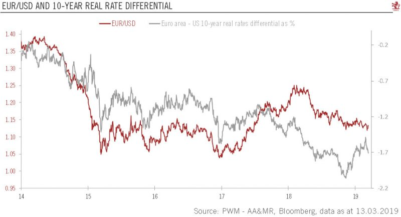 EUR-USD and 10-year Real Rate Differential 2014-2019