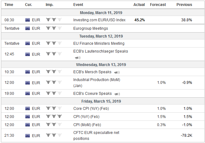 Economic Events: Eurozone, Week March 11