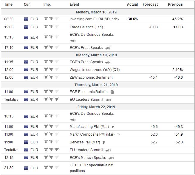 Economic Events: Eurozone, Week March 18